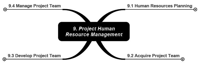 Exhibit 1 – Human Resources Management Processes.